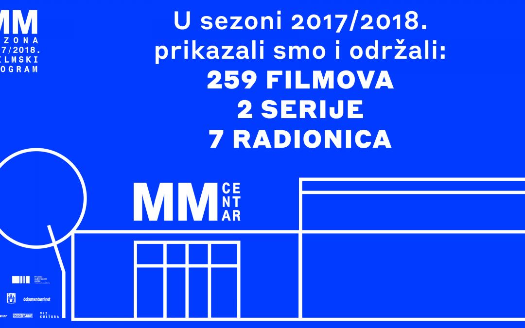 Kraj 42. sezone u MM-u